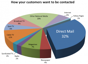 Reasons Companies Choose Direct Mail Marketing