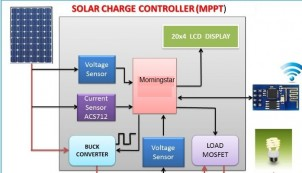 Reasons to Invest in a MPPT Solar Charge Controller